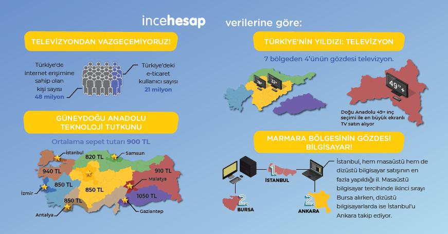 Türkiye'nin teknoloji tutkunu Güneydoğu Anadolu!