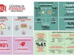 Türkiye'nin %49'u gece yatarken kapısını kilitlemiyor