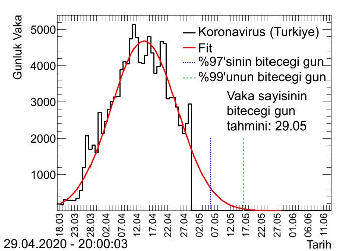 İşte tedbirlere uyulursa virüsün Türkiye'deki bitiş tarihi